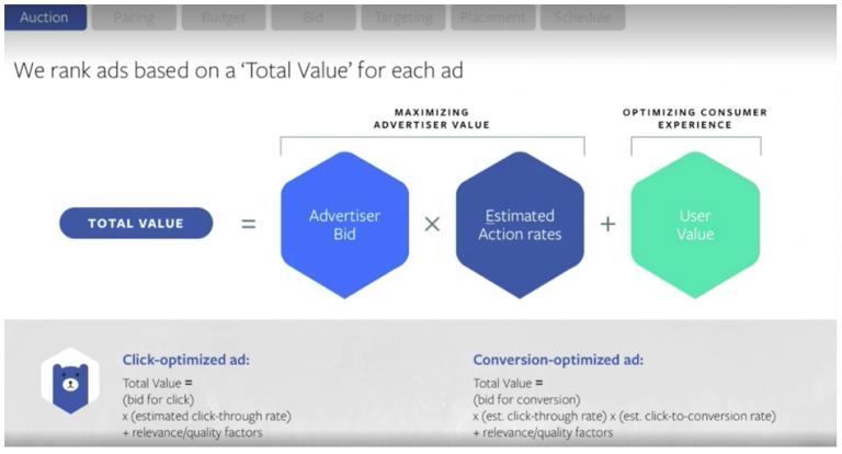 Facebook ads algorithm
